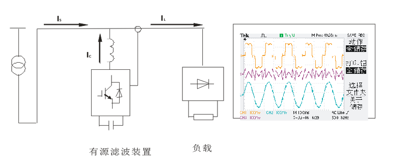 大功率起动用电力电子设等;    直流牵引设备:电气化铁道,轻轨机车